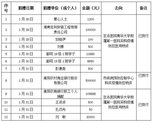 衡阳市红十字会抗击新冠肺炎接受社会捐赠款物使用情况公示 (第一轮公示)