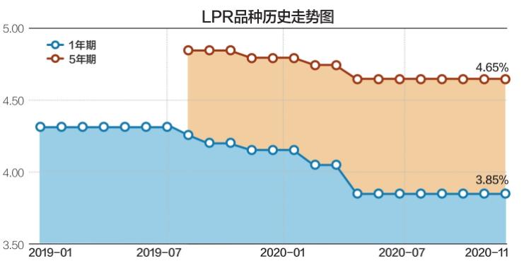 LPR7个月未变释放啥信号?居民房贷利率走势将会如何?