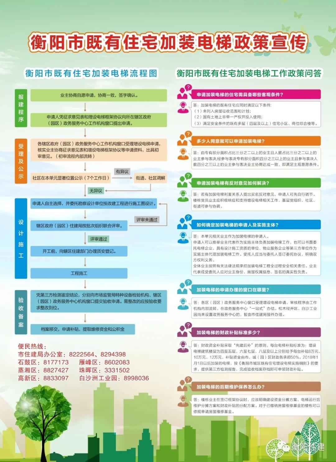 衡阳市既有住宅加装电梯政策宣传