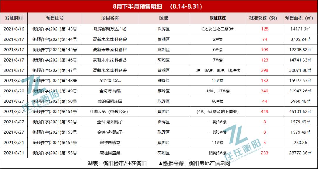近2000套,热盘扎堆加码!衡阳市区又有7个项目拿证!备案价高达2.88万/㎡...